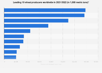 Global leading wheat producers 2017/2018