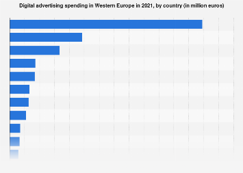 Western Europe: digital ad spend 2015-2020