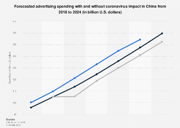 Advertising spending in China 2015-2020