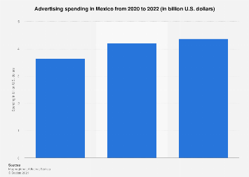 Advertising spending in Mexico 2010-2018