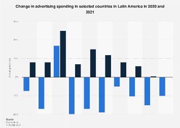 Advertising spending in Latin America 2010-2018