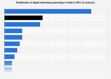 Digital ad spend in India 2016, by industry