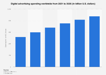 Digital advertising spending worldwide 2015-2020