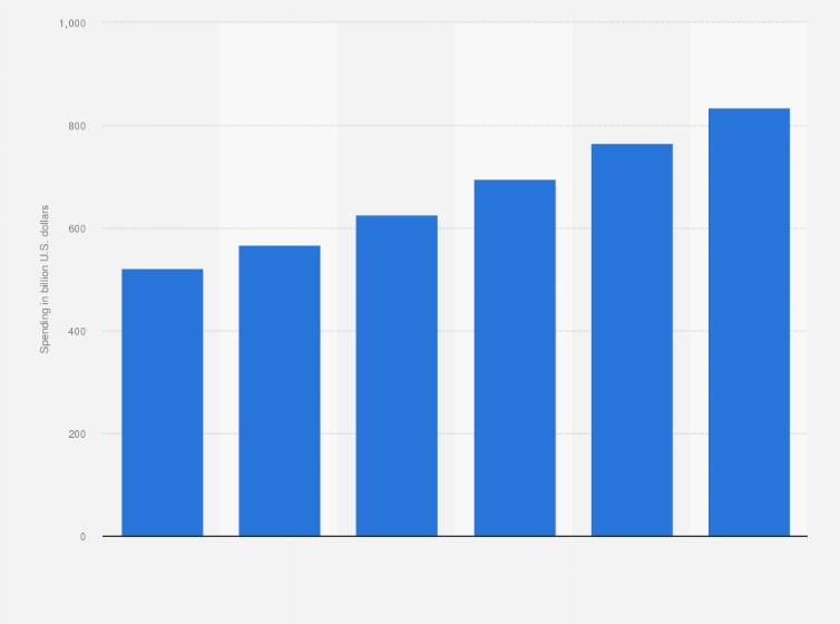 global digital advertising market 2017 statista