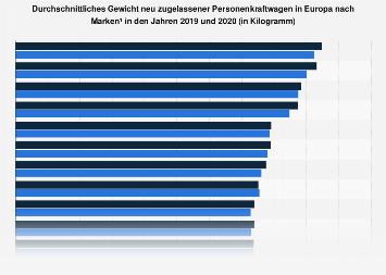 Durchschnittliches Gewicht von Pkw ausgewählter Autohersteller 2016