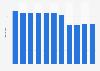 Anzahl der Armeeangehörigen in China 2010