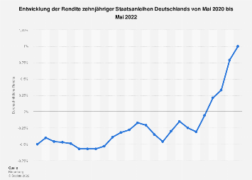 Rendite zehnjähriger Staatsanleihen Deutschlands - Monatswerte 2018