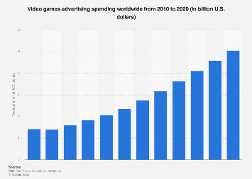 Global video games ad spend 2010-2020
