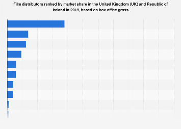 Market share of film distributors in the UK and Ireland 2016