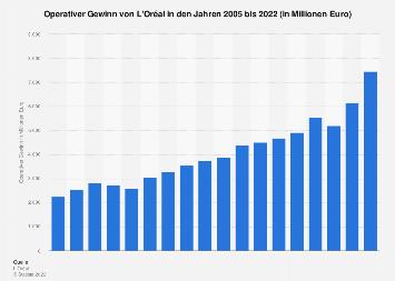 Operativer Gewinn von L'Oréal bis 2018