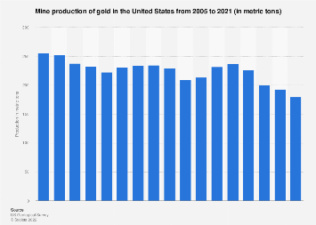 U.S. gold mine production 2005-2017