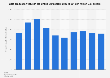 U.S. gold production value 2005-2015