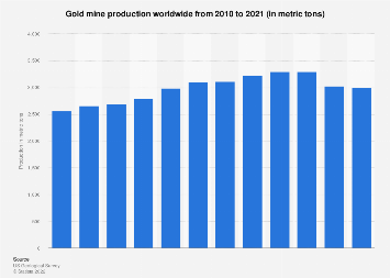 World production of gold mines 2005-2017