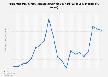 U.S. public residential construction spending 2002-2016