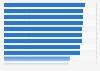 Asia Pacific: Facebook penetration 4th quarter 2014