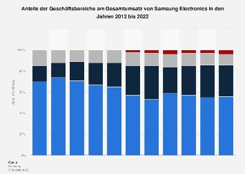 Umsatzanteile der Geschäftsbereiche von Samsung Electronics bis 2018