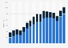 Umsatz von Burberry nach Handelskanälen bis 2019