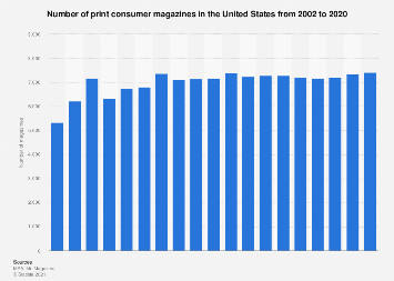 Number of magazines in the United States from 2002 to 2017