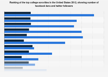 Sorority ranking U.S. 2012, showing facebook fans and twitter followers