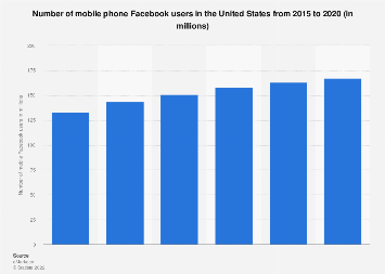 Number of mobile phone Facebook users in the U.S. 2015-2020