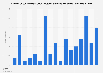 Nuclear power plants: permanent shutdowns 2005-2018