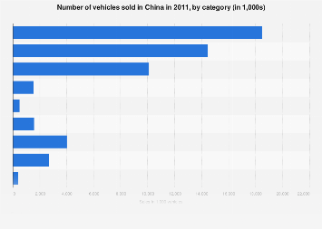 Car sales in China 2011, by category