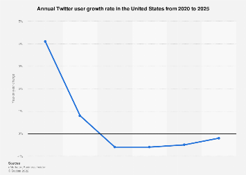 Twitter: annual user growth rate in the United States 2014-2020