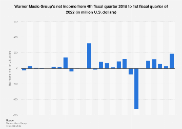 Warner Music Group's quarterly net income 2010-2017