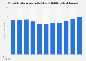 Procter & Gamble's net sales worldwide 2012-2019