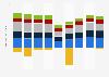 Procter & Gamble's net earnings worldwide 2014-2019, by segment