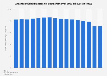 Anzahl der Selbstständigen in Deutschland bis 2016