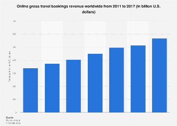 Revenue of online gross travel bookings worldwide 2011-2017