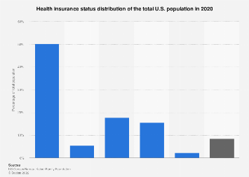 Health insurance status of the U.S. population 2017