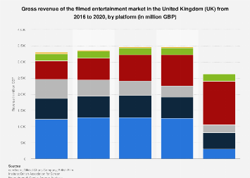 Film industry revenue in the United Kingdom (UK) 2008-2017, by platform