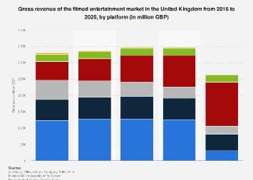 Film industry revenue in the United Kingdom (UK) 1998-2016, by platform