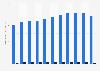 Verarbeitendes Gewerbe - Bruttowertschöpfung der Metallindustrie in Dtl. bis 2016