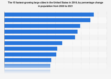 The 15 fastest-growing large cities in the U.S. 2018
