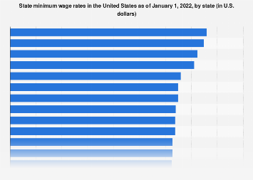 Minimum wages in the United States, by state 2019