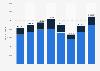 Produktion von Kraftfahrzeugen in Indien bis 2018