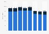Produktion von Kraftfahrzeuge in Japan bis 2017
