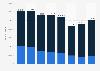 Produktion von Kraftfahrzeugen in den USA bis 2018