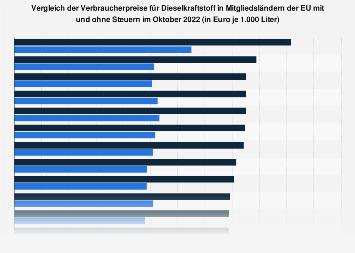 Vergleich der Verbraucherpreise für Dieselkraftstoff in der EU im Juni 2018