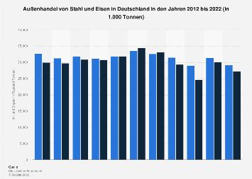 Deutscher Außenhandel von Stahl und Eisen bis 2018