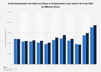 Außenhandelswert von Stahl und Eisen in Deutschland bis 2018