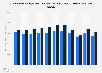 Außenhandel von Metallen in Deutschland bis 2018