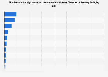 Number of super rich people in greater China as of 2017, by city
