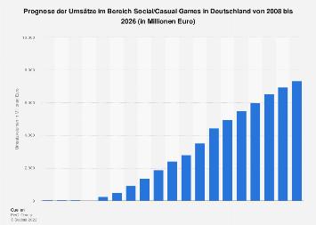 Prognose der Umsätze mit Social/Casual Games in Deutschland bis 2023