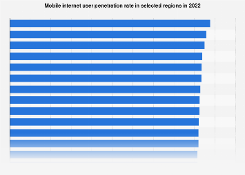 Mobile internet penetration rate worldwide 2017