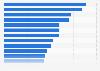 Mobile broadband penetration in Western Europe 2014