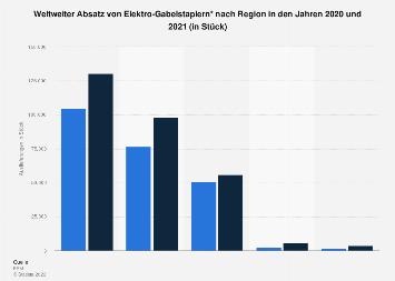 Elektro-Gabelstapler - Weltweiter Absatz nach Region 2016